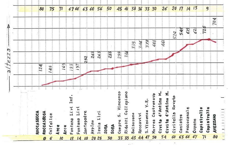 Altimetria linea Avezzano - Roccasecca